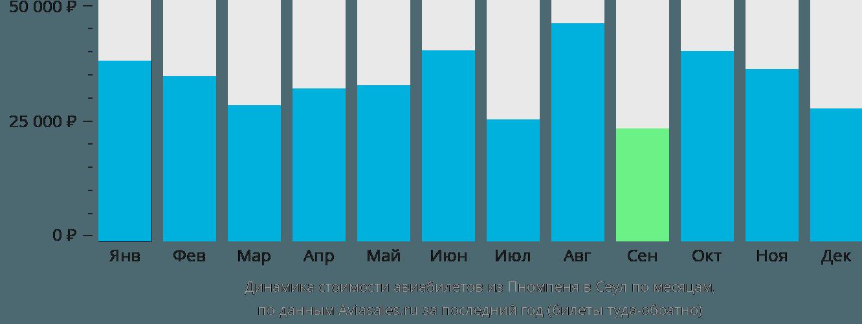 Динамика стоимости авиабилетов из Пномпеня в Сеул по месяцам