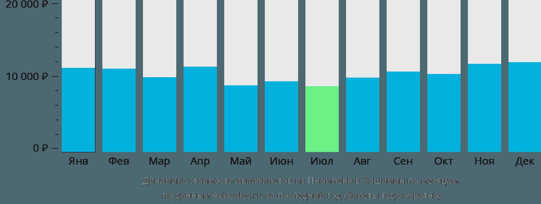 Динамика стоимости авиабилетов из Пномпеня в Хошимин по месяцам