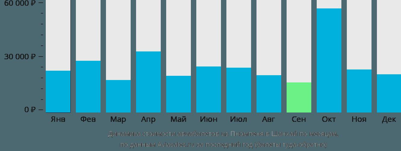 Динамика стоимости авиабилетов из Пномпеня в Шанхай по месяцам
