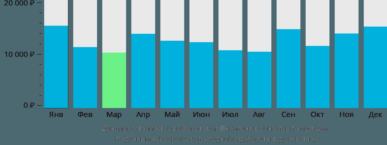 Динамика стоимости авиабилетов из Пномпеня в Сингапур по месяцам
