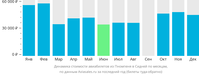 Динамика стоимости авиабилетов из Пномпеня в Сидней по месяцам