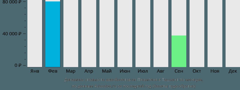 Динамика стоимости авиабилетов из Пномпеня в Ташкент по месяцам