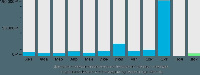 Динамика стоимости авиабилетов из Пномпеня в Таиланд по месяцам