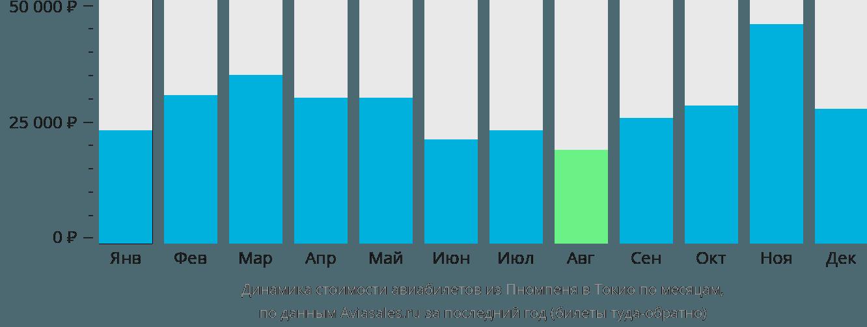 Динамика стоимости авиабилетов из Пномпеня в Токио по месяцам