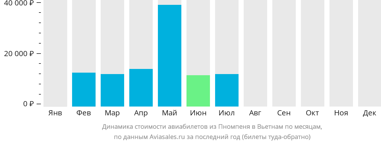 Динамика стоимости авиабилетов из Пномпеня в Вьетнам по месяцам