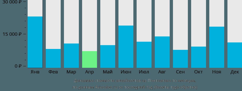 Динамика стоимости авиабилетов из Понтианака по месяцам