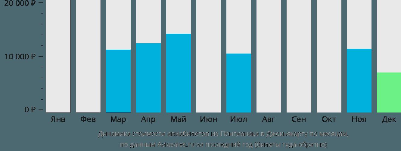 Динамика стоимости авиабилетов из Понтианака в Джокьякарту по месяцам