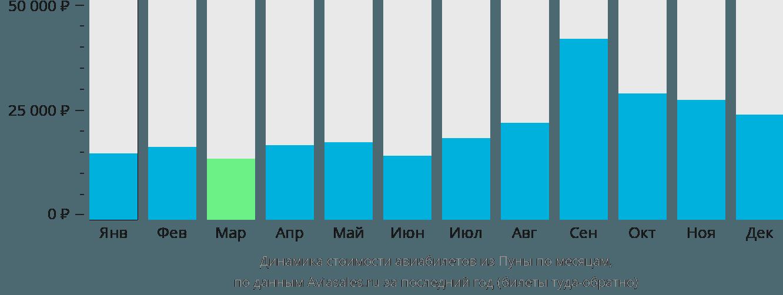 Динамика стоимости авиабилетов из Пуны по месяцам
