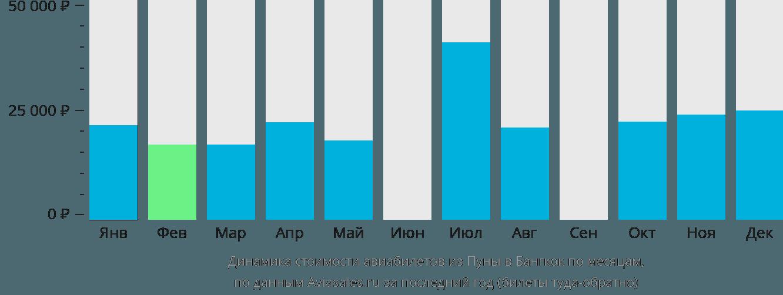 Динамика стоимости авиабилетов из Пуны в Бангкок по месяцам