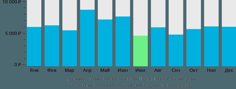 Динамика стоимости авиабилетов из Пуны в Бангалор по месяцам