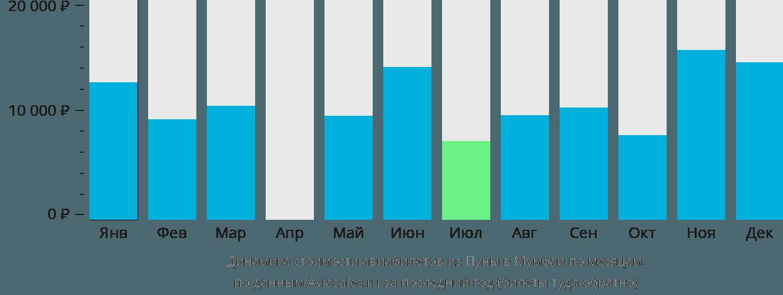 Динамика стоимости авиабилетов из Пуны в Мумбаи по месяцам