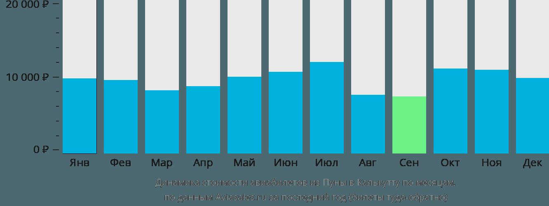 Динамика стоимости авиабилетов из Пуны в Калькутту по месяцам