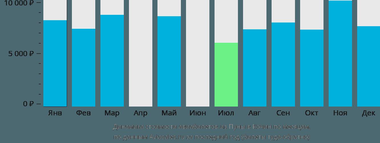 Динамика стоимости авиабилетов из Пуны в Кочин по месяцам