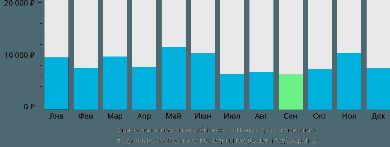 Динамика стоимости авиабилетов из Пуны в Дели по месяцам