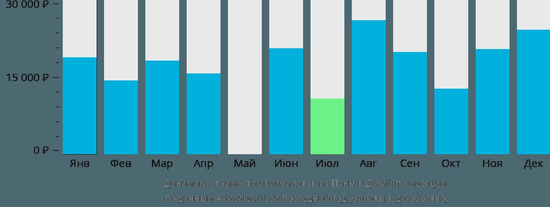 Динамика стоимости авиабилетов из Пуны в Дубай по месяцам