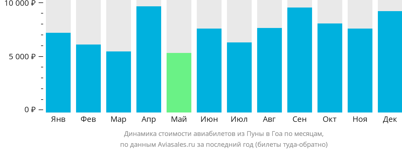 Динамика стоимости авиабилетов из Пуны в Гоа по месяцам