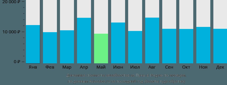 Динамика стоимости авиабилетов из Пуны в Индию по месяцам