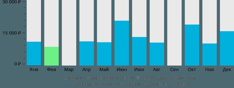 Динамика стоимости авиабилетов из Пуны в Чандигарх по месяцам