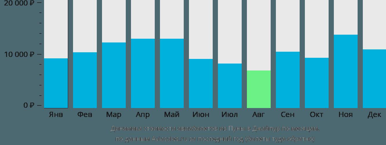Динамика стоимости авиабилетов из Пуны в Джайпур по месяцам