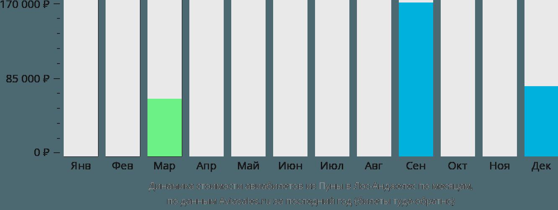 Динамика стоимости авиабилетов из Пуны в Лос-Анджелес по месяцам