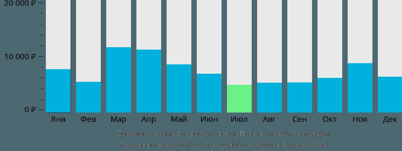 Динамика стоимости авиабилетов из Пуны в Ченнай по месяцам