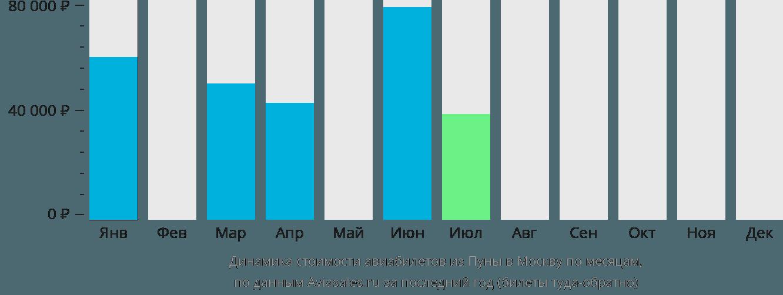 Динамика стоимости авиабилетов из Пуны в Москву по месяцам
