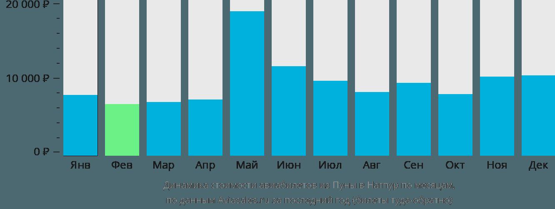 Динамика стоимости авиабилетов из Пуны в Нагпур по месяцам