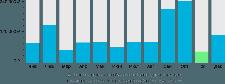 Динамика стоимости авиабилетов из Пуэнт-Нуара по месяцам