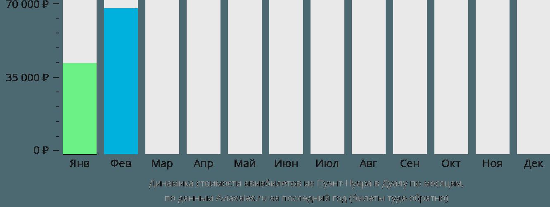 Динамика стоимости авиабилетов из Пуэнт-Нуара в Дуалу по месяцам