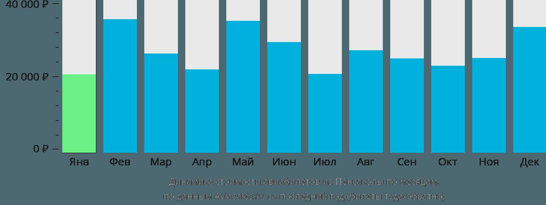 Динамика стоимости авиабилетов из Пенсаколы по месяцам