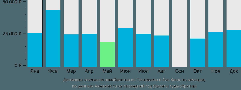 Динамика стоимости авиабилетов из Пенсаколы в Лас-Вегас по месяцам