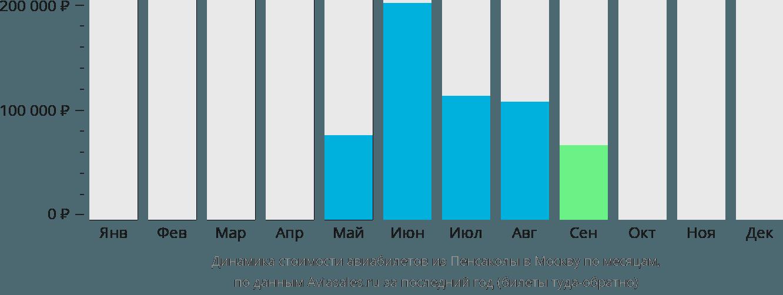 Динамика стоимости авиабилетов из Пенсаколы в Москву по месяцам