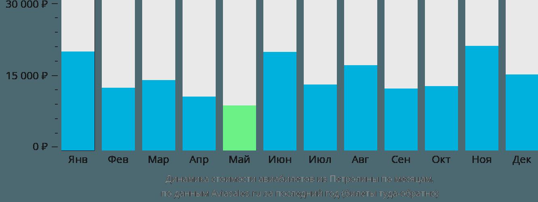Динамика стоимости авиабилетов из Петролины по месяцам