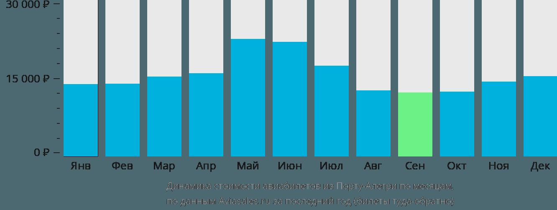 Динамика стоимости авиабилетов из Порту-Алегри по месяцам