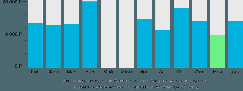Динамика стоимости авиабилетов из Порту-Алегри в Белена по месяцам