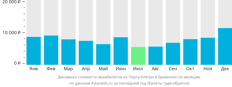 Динамика стоимости авиабилетов из Порту-Алегри в Бразилию по месяцам