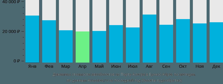 Динамика стоимости авиабилетов из Порту-Алегри в Буэнос-Айрес по месяцам