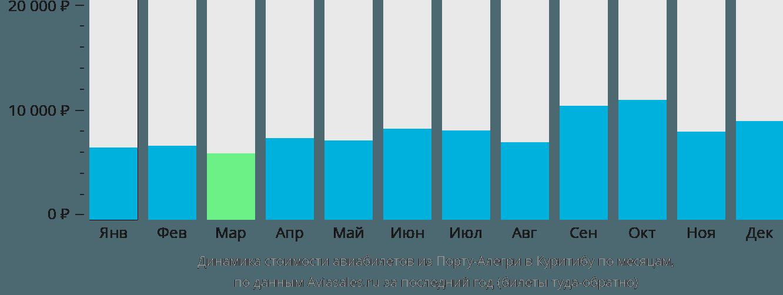 Динамика стоимости авиабилетов из Порту-Алегри в Куритибу по месяцам