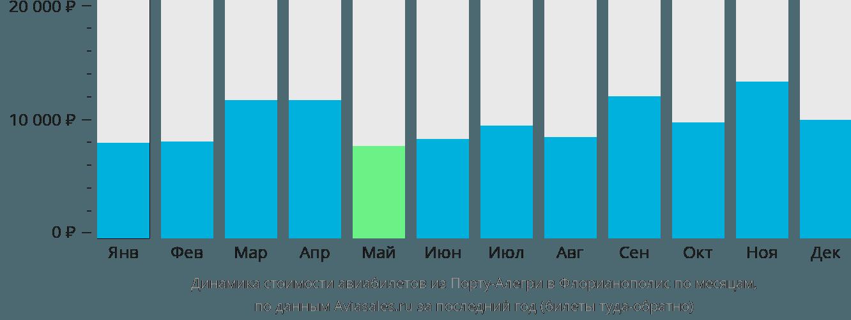 Динамика стоимости авиабилетов из Порту-Алегри в Флорианополис по месяцам