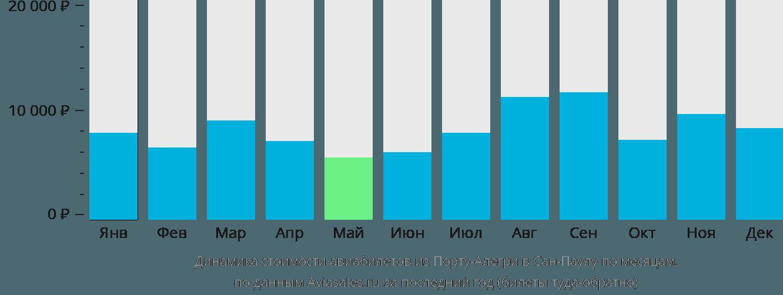 Динамика стоимости авиабилетов из Порту-Алегри в Сан-Паулу по месяцам