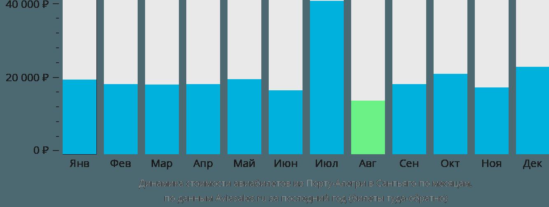 Динамика стоимости авиабилетов из Порту-Алегри в Сантьяго по месяцам