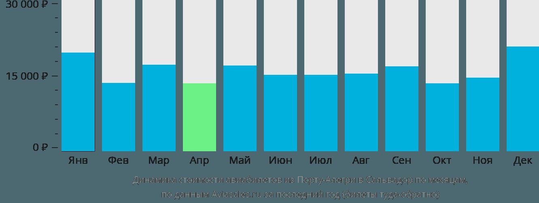 Динамика стоимости авиабилетов из Порту-Алегри в Сальвадор по месяцам
