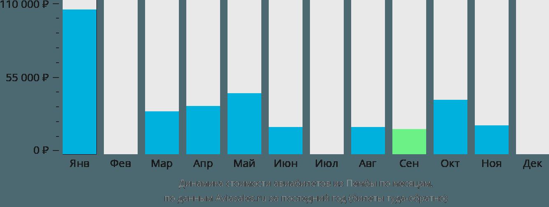 Динамика стоимости авиабилетов из Пембы по месяцам
