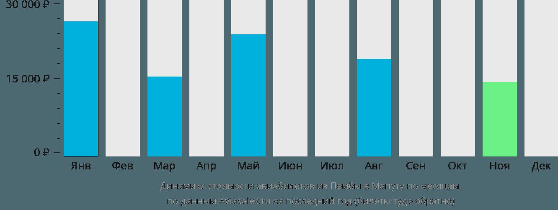 Динамика стоимости авиабилетов из Пембы в Мапуту по месяцам