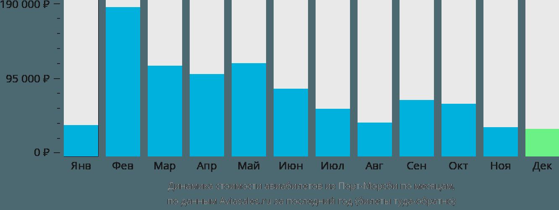 Динамика стоимости авиабилетов из Порт-Морсби по месяцам