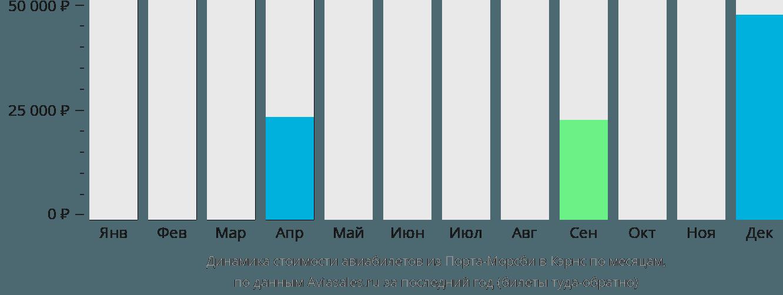 Динамика стоимости авиабилетов из Порта-Морсби в Кэрнс по месяцам