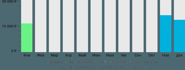Динамика стоимости авиабилетов из Порт-Морсби в Гороку по месяцам