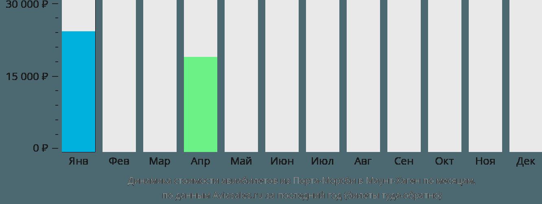 Динамика стоимости авиабилетов из Порта-Морсби в Маунт-Хаген по месяцам