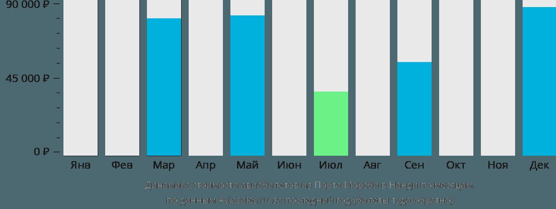 Динамика стоимости авиабилетов из Порт-Морсби в Нанди по месяцам