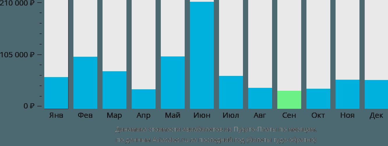 Динамика стоимости авиабилетов из Пуэрто-Платы по месяцам